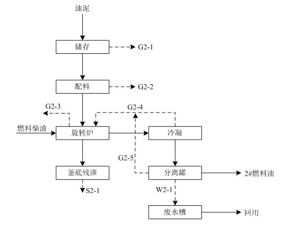 油泥加工工艺流程及产污节点图.jpg